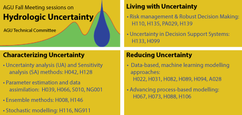 Which session to submit to? Hydrologic Uncertainty at AGU Fall Meeting 2017